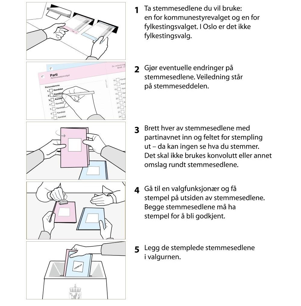 1. Ta stemmesedlene du vil bruke en for kommunestyrevalget og en for fylkestingsvalget. I Oslo er det ikke fylkestingsvalg. 2. Gjør eventuelle endringer på stemmesedlene. Veiledning står på stemmeseddelen. 3. Brett hver av stemmesedlene med partinavnet inn og feltet for stempling ut, da kan ingen se hva du stemmer. Det skal ikke brukes konvolutt eller annet omslag rundt stemmesedlene. 3. Gå til en valgfunksjonær og få stempel på utsiden av stemmesedlene. Begge stemmesedlene må ha stempel for å bli godkjent. 5. Legg de stemplede stemmesedlene i valgurnen.